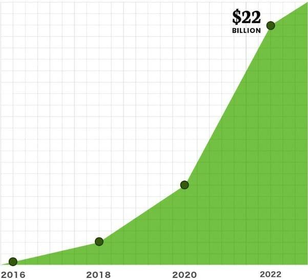 CBD industry 22billion by 2022