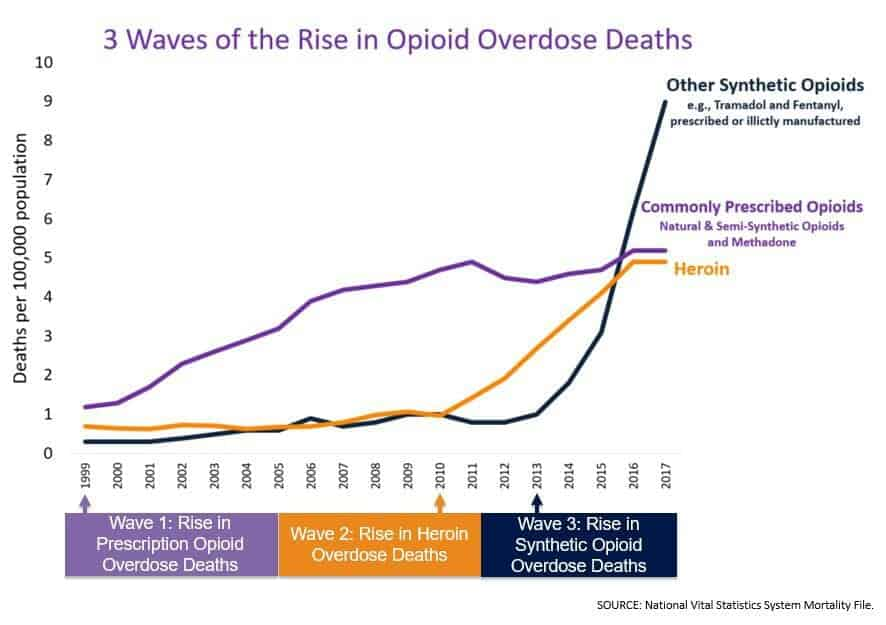 CBD vs opioid addiciton